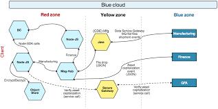 Fixed Assets Cycle Flow Chart Adopting Blockchain For Enterprise Asset Management Eam