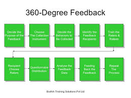 360 Degree Feedback Form Template 123Formbuilder - Mandegar.info