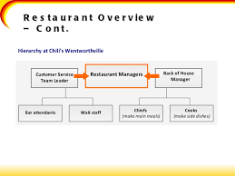 chilis customer service chilis presentation
