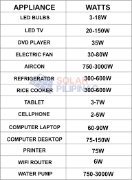 Home Appliance Wattage Chart Household Wattage Usage Chart Related Keywords Suggestions