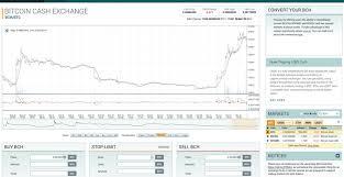 Il bitcoin è meglio della valuta. Poloniex Changing Margin Trading May 2019 What Bitstamp Support Prabharani Public School