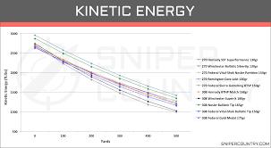 308 Winchester Ballistics Chart 28 Always Up To Date 270 Win 150 Gr Ballistics Chart