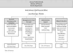 Cde Org Chart Organizational Chart Grants Department