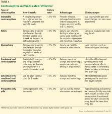 Progestin Comparison Chart Reproductive Planning For Women After Solid Organ Transplant