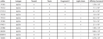 tetanus toxin table 1 determination of isotype and specificity of tetanus toxin