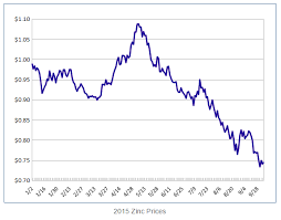 Playing The Deficit In The Zinc Market For Expected Higher