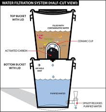 Homemade Two Bucket Water Filtration System Portland Prepares