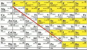 Персональный сайт Урок Простые вещества неметаллы