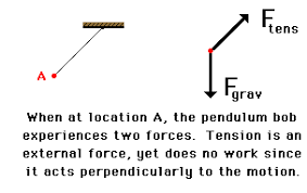 analysis of situations in which mechanical energy is conserved the example of pendulum motion