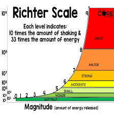 The intensity of an earthquake can be described by scales as. Richter Scale Infographic Image For Students Learning About Earthquakes Earthquake Lessons Earthquake Information Explanatory Writing