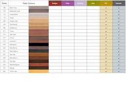 Wood Stain Comparison Chart Wood Stains Opennshut