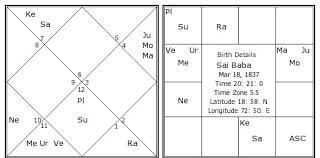 Sai Baba Birth Chart Sai Baba Kundli Horoscope By Date