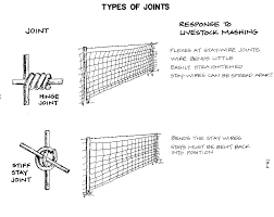 component wire types joints and splices on agricultural mechanics transparencies chart pdf fencing4 full mechanical electrical