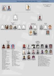 Current Chicago Outfit Chart 15 Unique 2019 Mafia Leadership Chart
