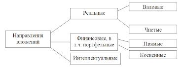 Реферат Изобразим структуру инвестиций по направлениям вложения средств на рисунке 1 1