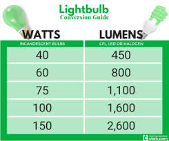 Lumens Vs Watts Chart Best Led Bulbs