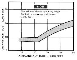 Aircraft Cabin Pressure Differential Chart Symbolic Aircraft Cabin Pressure Differential Chart 2019
