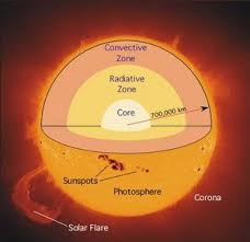 parts of the sun figure 2 major parts of the sun solar energy is produced at the