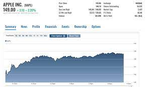 AAPL After Hours: Is Apple Stock About ...