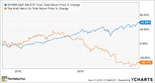 Heres How Much Warren Buffett Has Made On Kraft Heinz The
