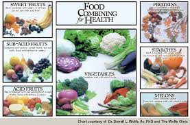 Good Food Bad Food Chart The Benefits Of Food Combining And How It Helps Us Achieve A