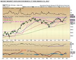 Macd Weekly Outlook 9 000 Strong Support For Nifty Keep