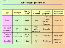How Do You Determine If A Substance Is An Ionic Compound
