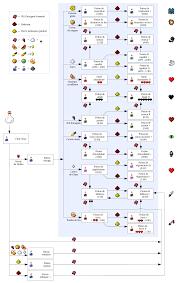 Minecraft Potion Chart Minecraft Potion Recipe List