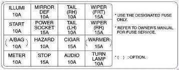 kia rio fuse box diagram change your idea wiring diagram design • kia rio 2000 2005 fuse box diagram auto genius rh autogenius info 2013 kia rio fuse