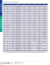 Bryan Outboard Inc Full 2015_16 Cdi Electronics Catalog