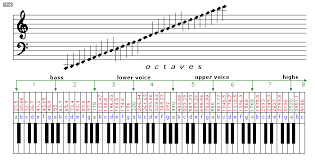Piano Frequency Chart Esp Frequency Amplitude And Db