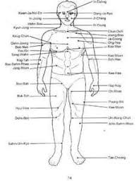 All Sorts Of Diagrams Of Pressure Points Pressure Points