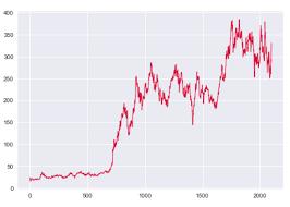 Color Line Chart How To Make A Matplotlib Line Chart Sharp Sight
