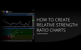How To Create Relative Strength Ratio Charts Optuma