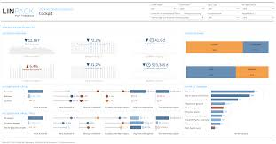 Your homeowners policy's insurance declarations page is basically your own personalized faqs. Linpack For Tableau Business Dashboard Template Work Accidents