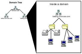 Mc Mcse Introduction To Active Directory Architecture