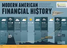 Market Crash History Chart An Awesome Infographic That Charts Modern American Financial