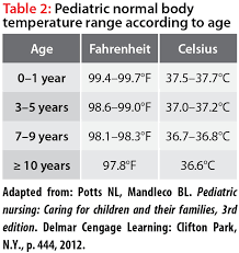 Body Temp Range Chart 8 Fever Is Commonly Encountered In Children And More Often