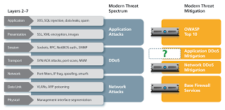 the application delivery firewall paradigm figure 2 modern threat mitigation techniques fail to completely address all threats particularly those aimed at ddos
