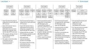 Reasonable Accommodation Process Flow Chart Mobility Program Process Review Consulting From Mercer