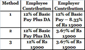 New Da Chart For Bank Employees Pf Calculator Calculate Epf Employees Provident Fund Via