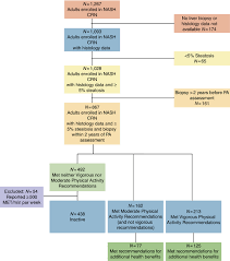 Metabolic Equivalent Chart Inclusion And Exclusion Flow Chart Met Metabolic