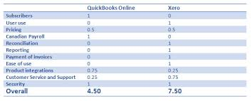 Xero Vs Quickbooks Xero Vs Quickbooks Qbo The Battle Of Cloud Accounting Zenbooks
