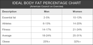 Apft Body Fat Chart Healthy Weight Flow Charts