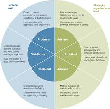 six social media skills every leader needs company media literacy exhibit printrev