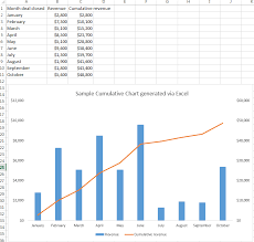 Cumulative Charts In Crm Dynamics 2015 Microsoft Dynamics
