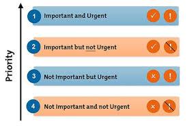 Urgent And Important Chart Eisenhowers Urgent Important Principle Time Management Skills