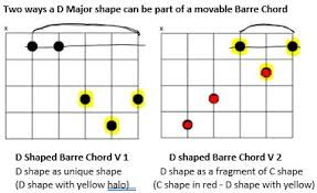 C Shape Barre Chord Chart Guitar Playing Barre Chords Music Practice Theory Stack
