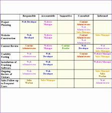 Raci Chart Template Excel Responsibility Assignment Matrix Template Excel Kvgxr