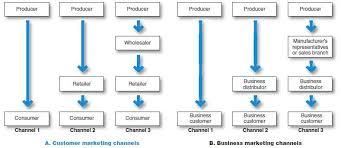 Marketing Channels Marketing Channels Lukas Webers Marketing Blog